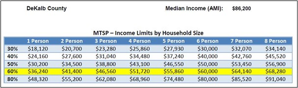 Maximum Income Limits